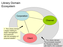 Library Domain Ecosystem Diagram from Briefing Paper